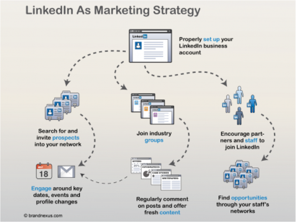 LinkedIn-Strategies