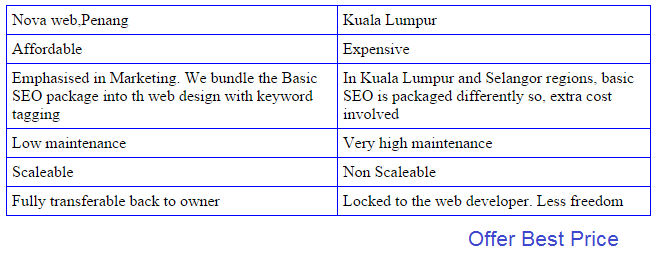 Compare Web Design Penang and KL